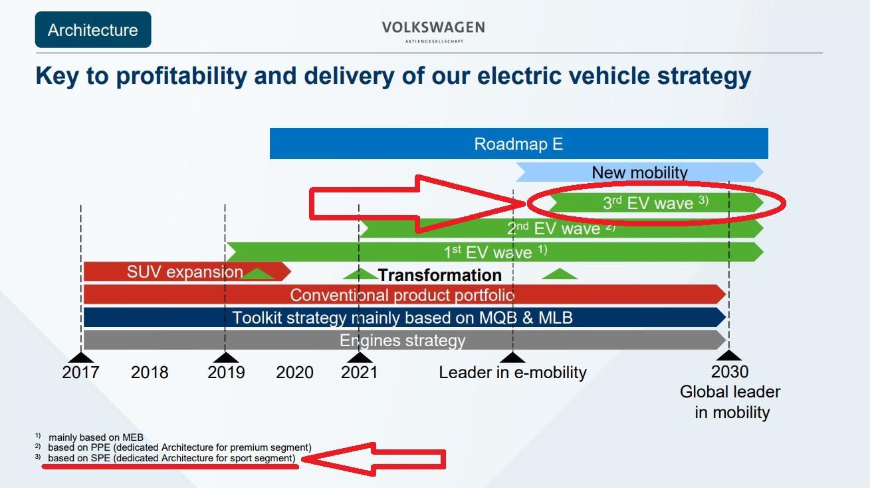 Porsche работи на нова платформа за електрични суперавтомобили