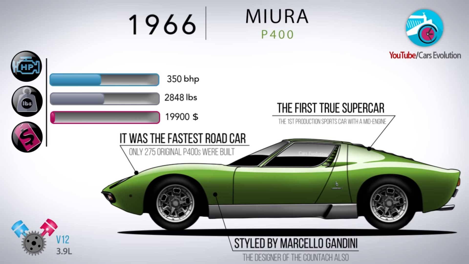Историјата на Lamborghini: од 1963 350 GT до Urus во 2018 година / ВИДЕО