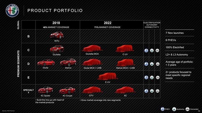 Нов план на FCA за Alfa Romeo: Alfa 8C, GTV и два нови SUV модели до 2022