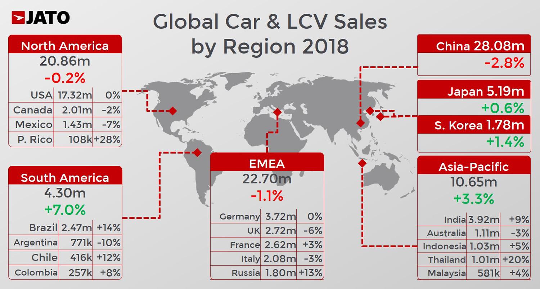 Продажбата на автомобили во светот за 2018 со благ пад, во Македонија раст