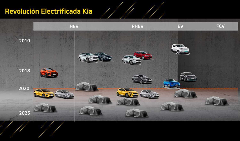 Kia ќе лансира 16 електрифицирани модели до 2025 година