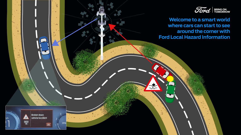 Ford ќе ги предупредува возачите за несреќи и опасности на патот / ВИДЕО