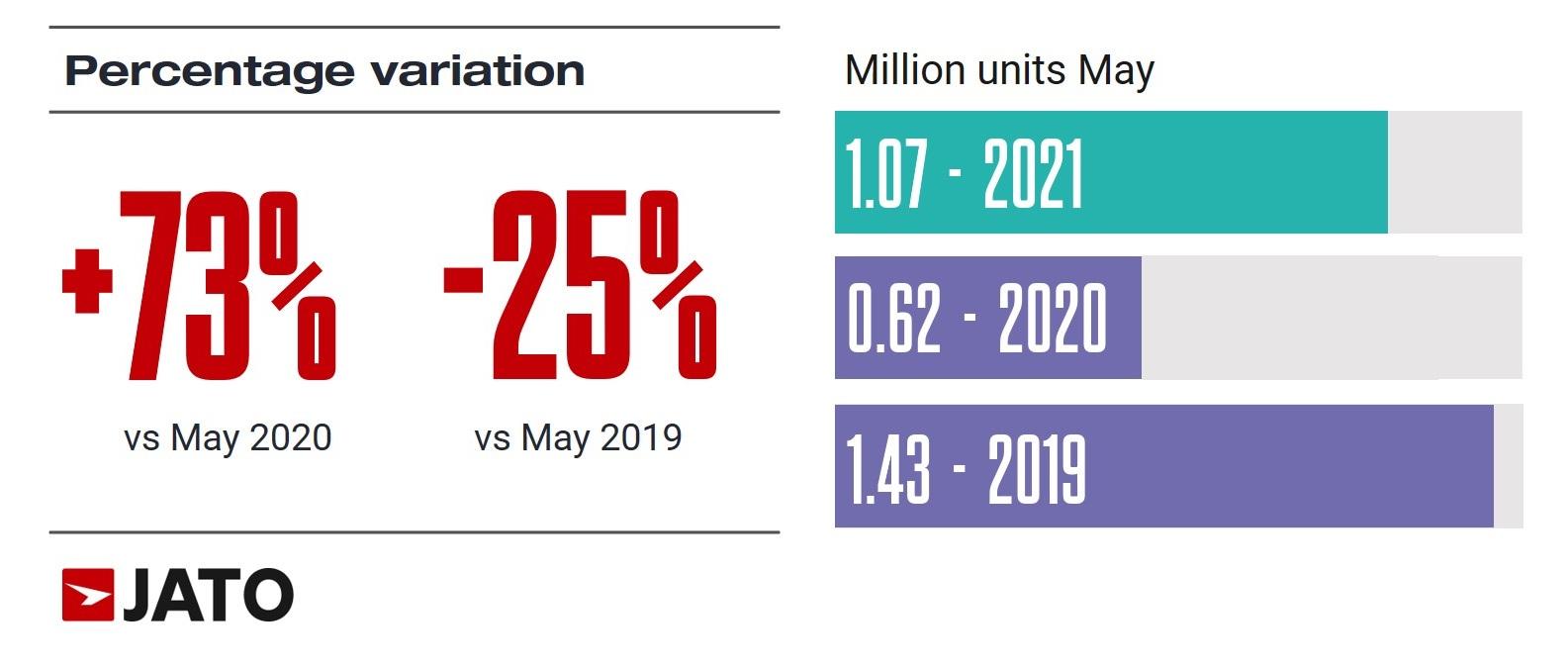 Статистика: Каква беше продажбата на нови автомобили во Европа во месец мај?