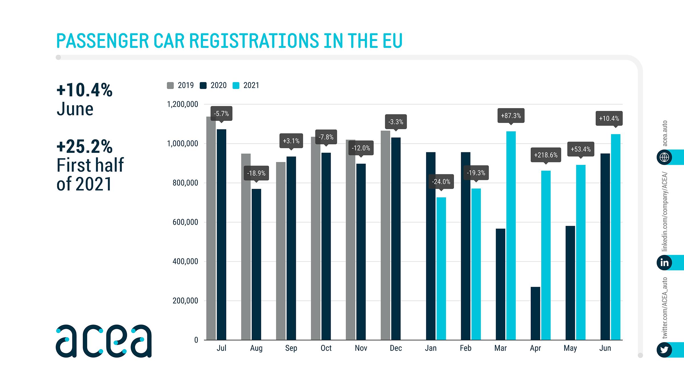 ACEA извештај за продажбата на нови возила во ЕУ во првата половина од 2021 година
