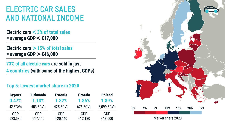 Што ќе се вози за неколку години: Во ЕУ само богатите купуваат електрични автомобили!