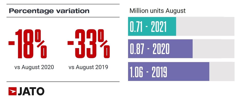 И тоа се случи: За првпат во Европа, електричните автомобили и хибридите во август ги надминаа дизелите по продажба